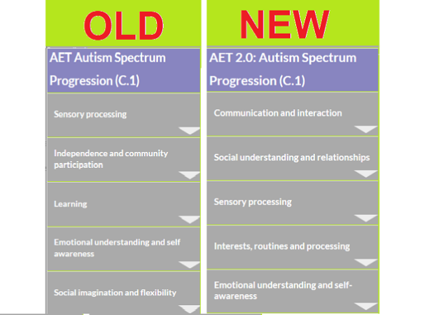 There is a new version of the AET Autism Spectrum Progression framework available.  Decision time?